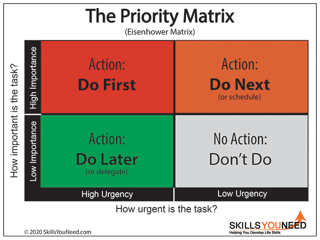 The Priority Matrix helps you categorise tasks depending on their urgency and importance.